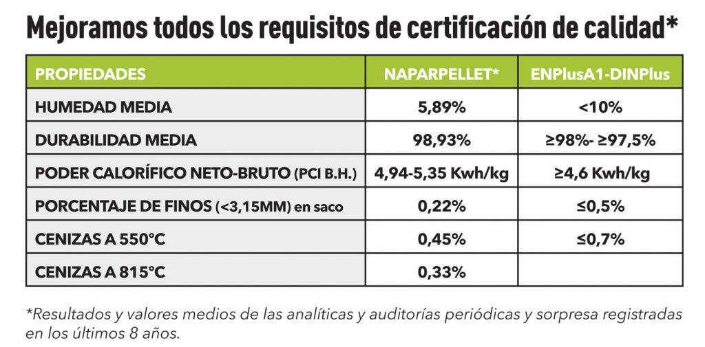 Naparpellet mejoras sobre certificados de calidad